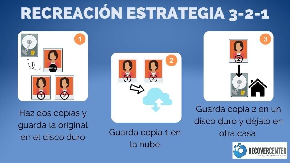 Caso práctico estrategia 3-2-1